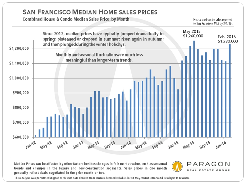 San Francisco Real Estate Market Report Including  Custom Charts