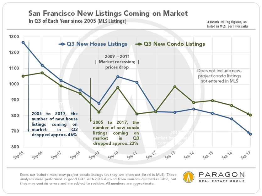 San Francisco Q3 New Home Listings on Market