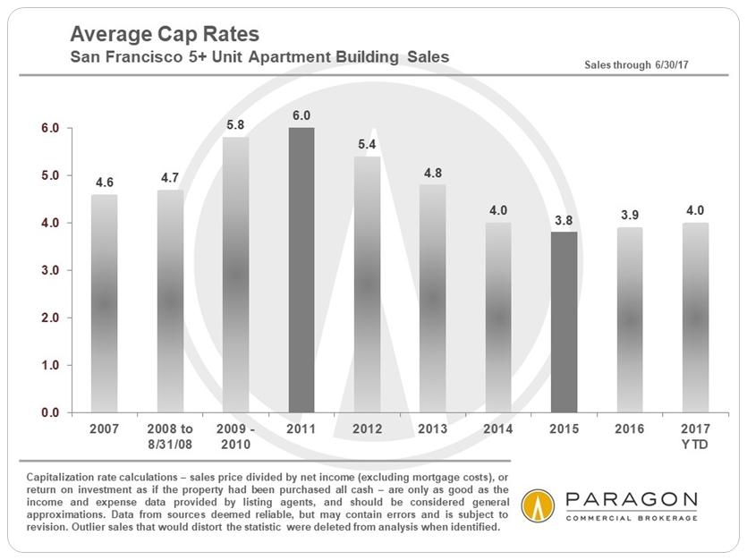 7-17_Invest_Avg-Cap-Rate_SF-ONLY-by-Year_bar-chart.jpg