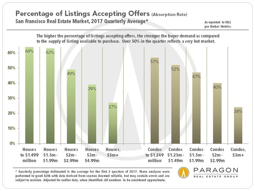 San Francisco Market Absorption Rate