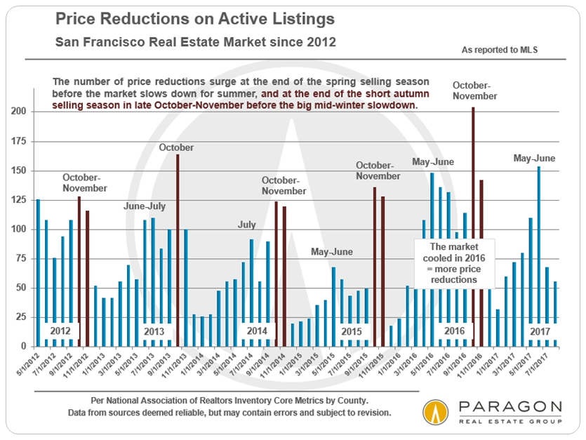 San Francisco Home Price Reductions