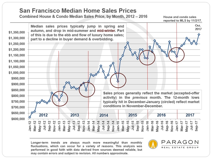 San Francisco Seasonality and Median home prices
