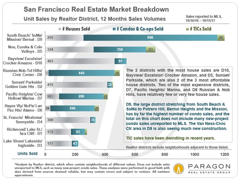 San Francisco House & Condo Sales by District