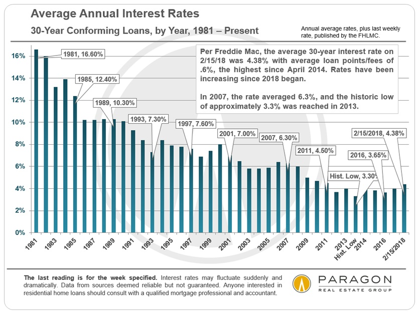 Long-Term Mortgage Interest Rate Trends