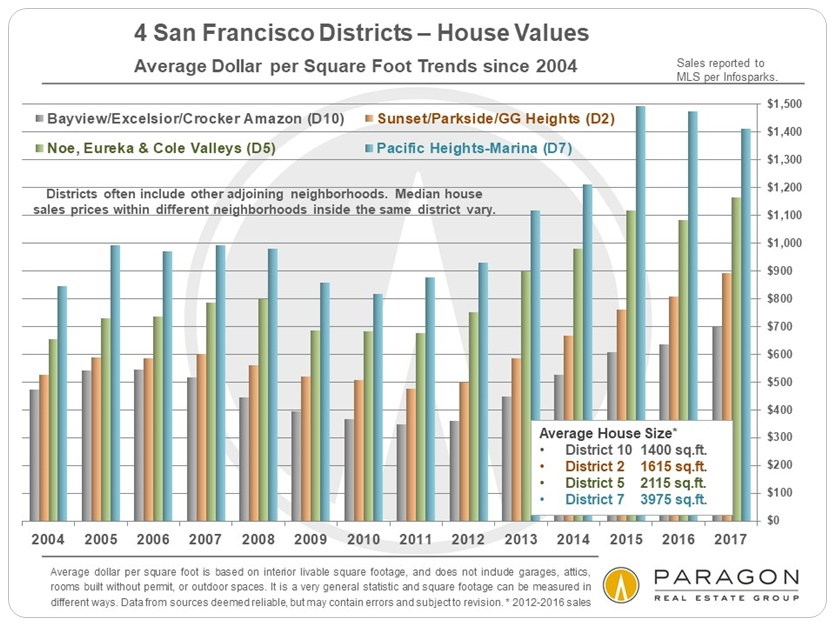 Pacific Heights -Noe Valley- Sunset Average Dollar per Square Foot