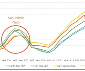 How did the spur of IPOs impact Bay Area housing markets?