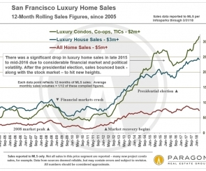 San Francisco Luxury House, Luxury Condo, Co-op and TIC Markets