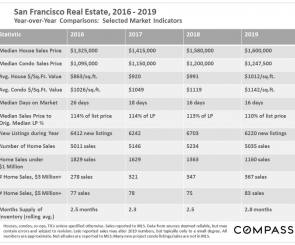San Francisco Real Estate January 2020 Report